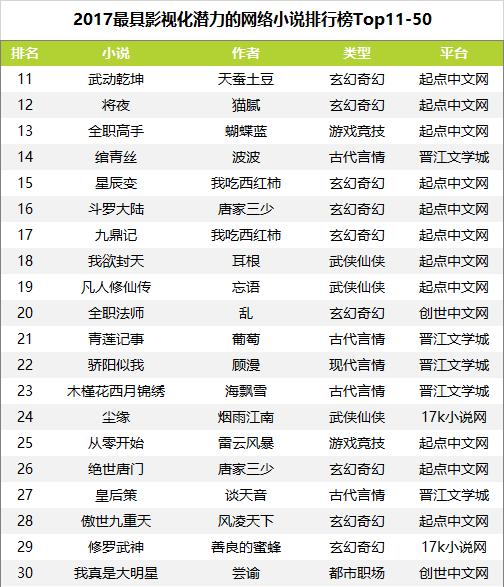 《2017最具影视化潜力的网络小说排行榜》发布 阅文集团ip占8成
