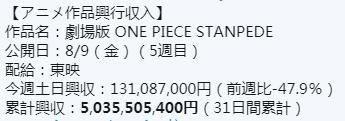 海贼王剧场版《STAMPEDE》票房破50亿,差2亿超越《黄金城》